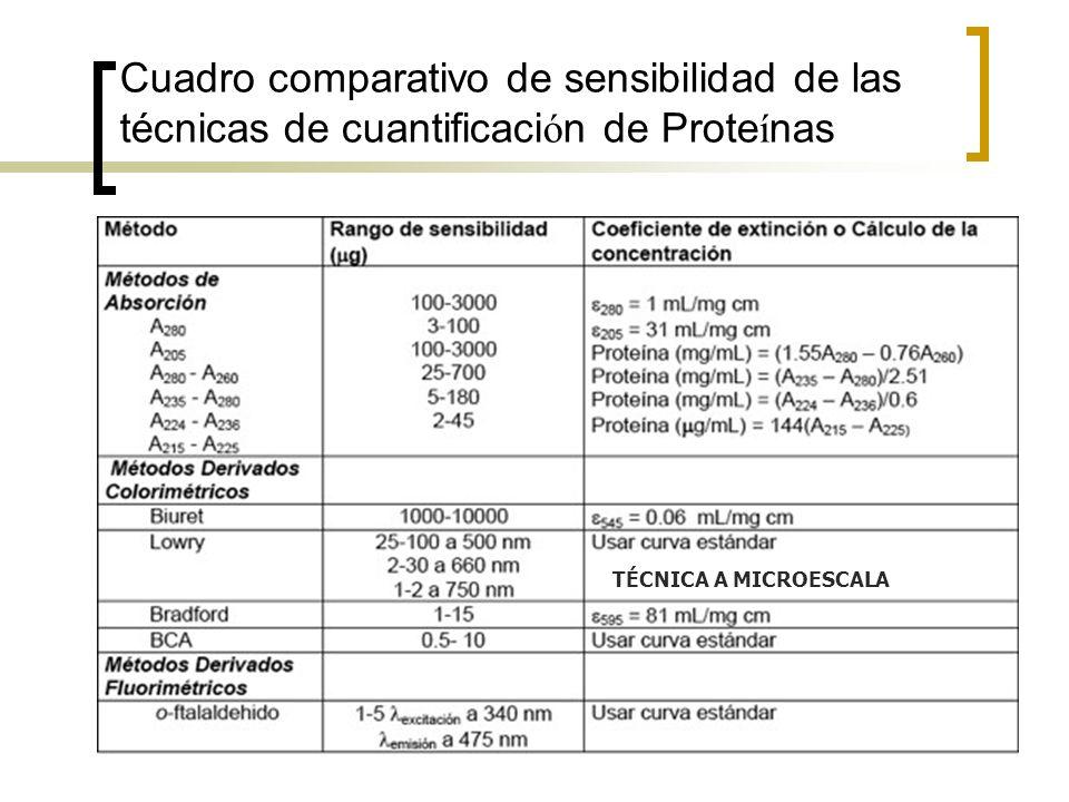 Cuadro comparativo de sensibilidad de las técnicas de cuantificación de Proteínas