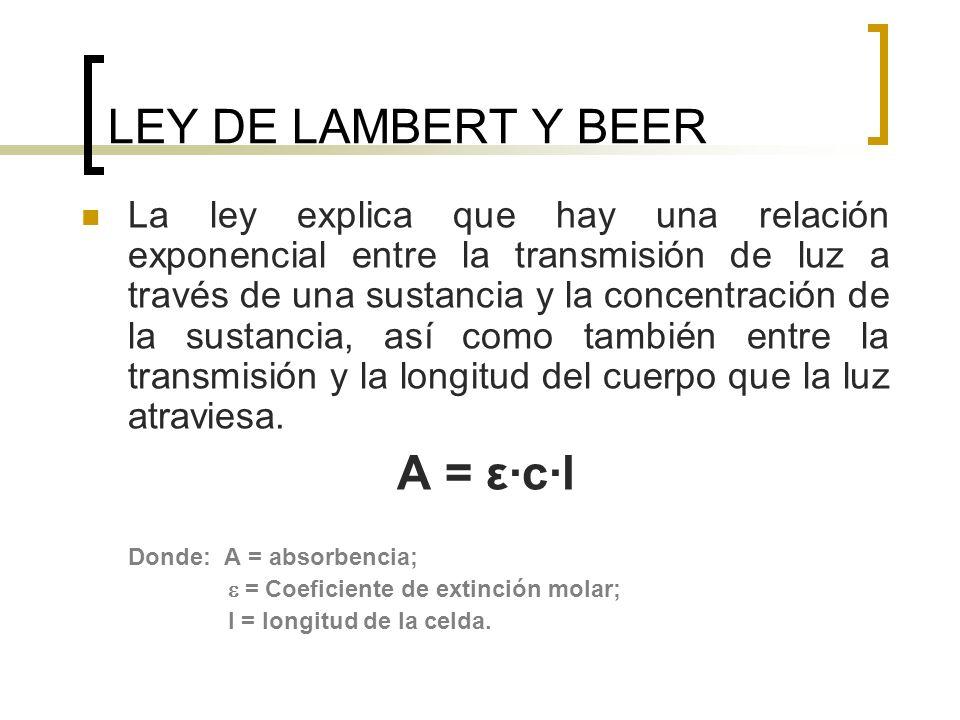 LEY DE LAMBERT Y BEER A = ε·c·l