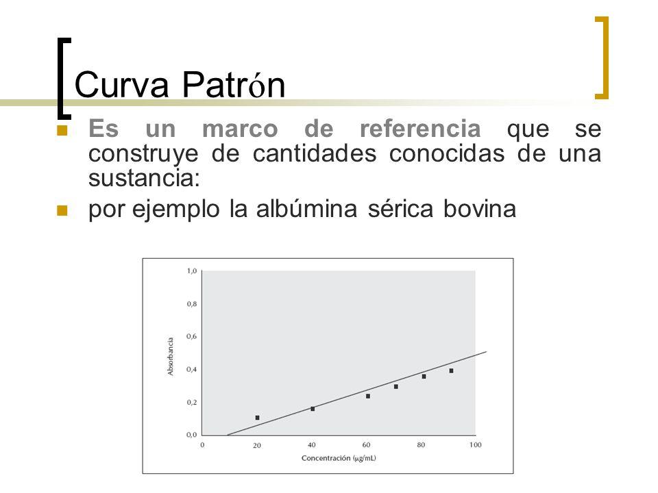 Curva Patrón Es un marco de referencia que se construye de cantidades conocidas de una sustancia: por ejemplo la albúmina sérica bovina.