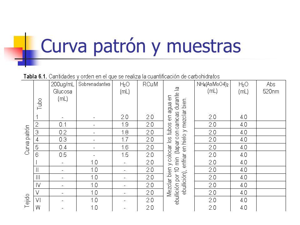 Curva patrón y muestras