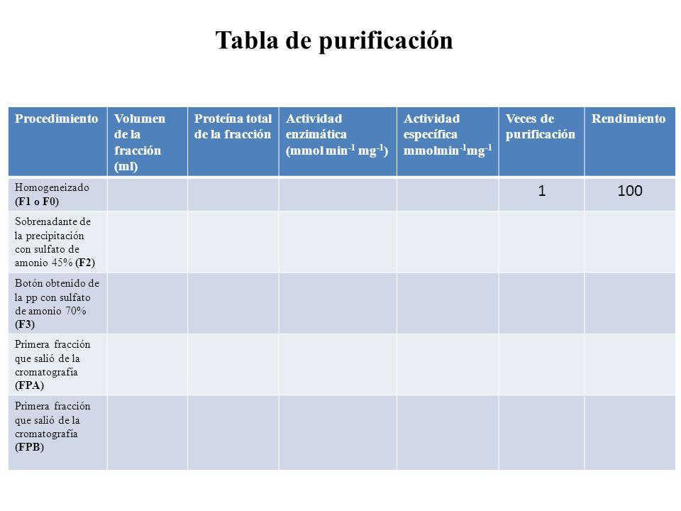 Tabla de purificación 1 100 Procedimiento Volumen de la fracción (ml)
