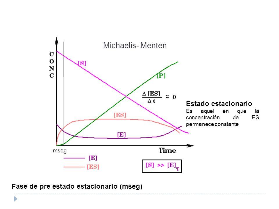 Michaelis- Menten Estado estacionario