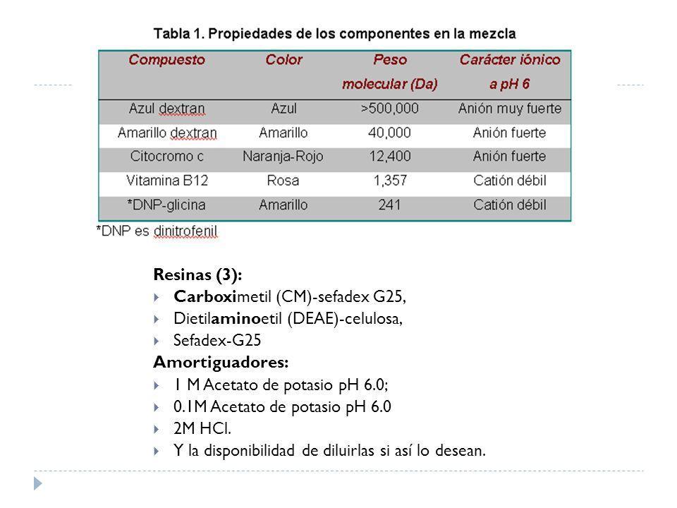 Resinas (3): Carboximetil (CM)-sefadex G25, Dietilaminoetil (DEAE)-celulosa, Sefadex-G25. Amortiguadores: