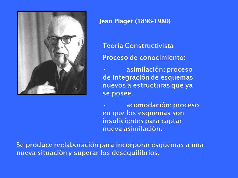 Teoría Constructivista Proceso de conocimiento: