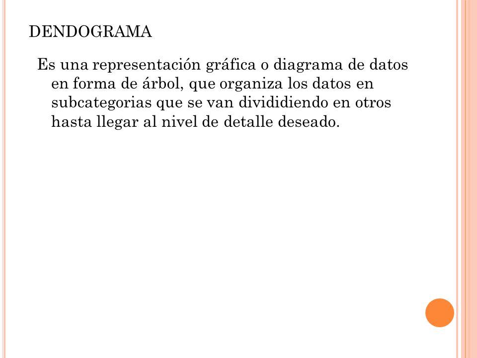 dendograma