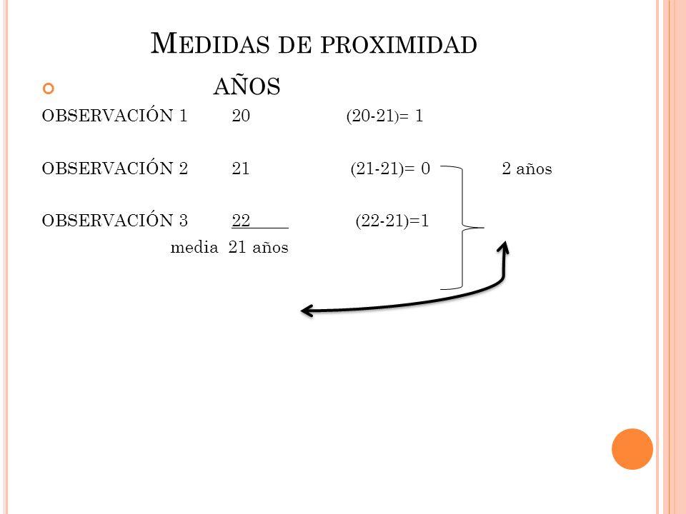Medidas de proximidad AÑOS OBSERVACIÓN 1 20 (20-21)= 1