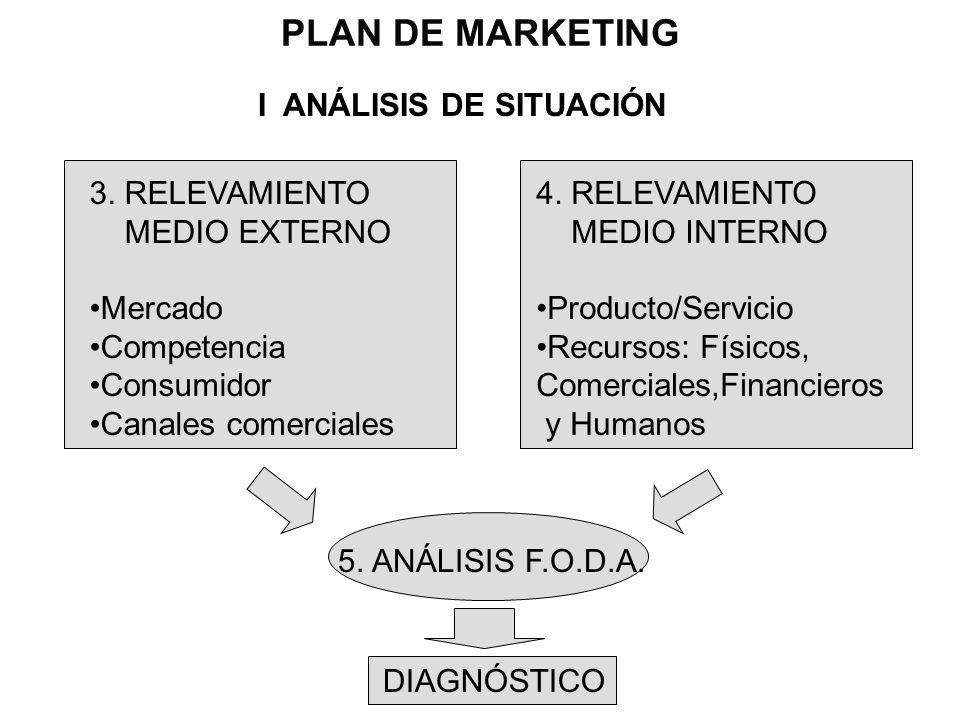 PLAN DE MARKETING I ANÁLISIS DE SITUACIÓN 3. RELEVAMIENTO