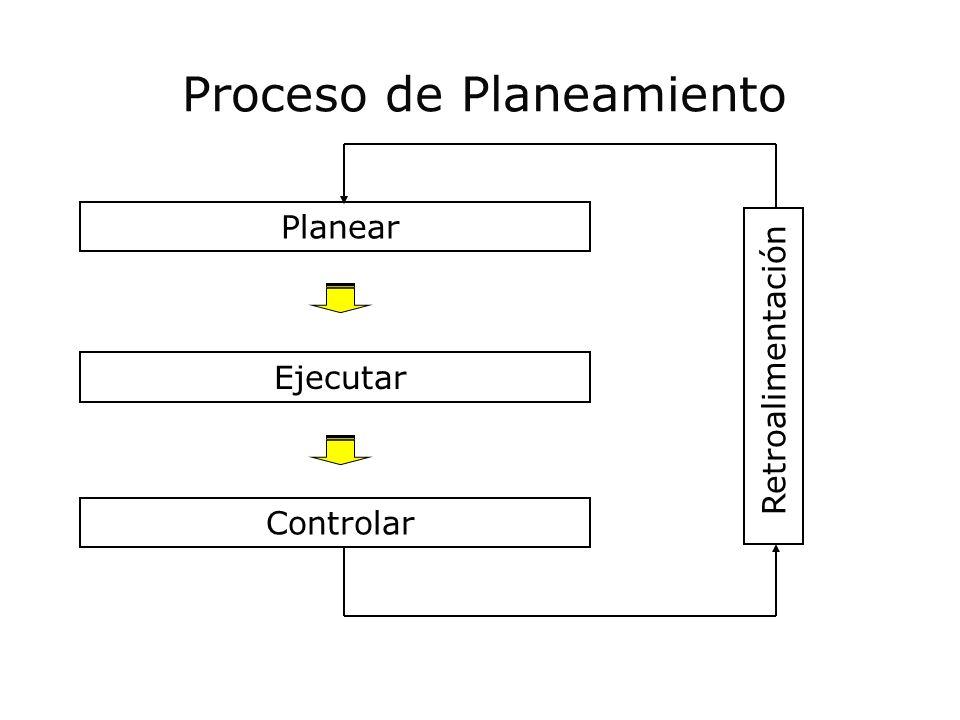 Proceso de Planeamiento