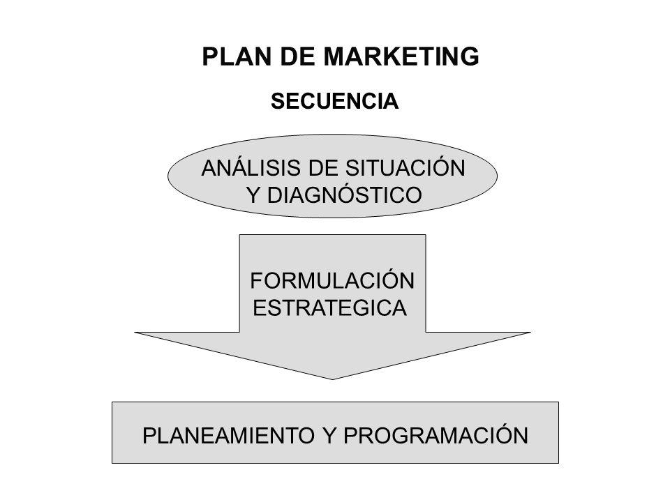 PLAN DE MARKETING SECUENCIA ANÁLISIS DE SITUACIÓN Y DIAGNÓSTICO
