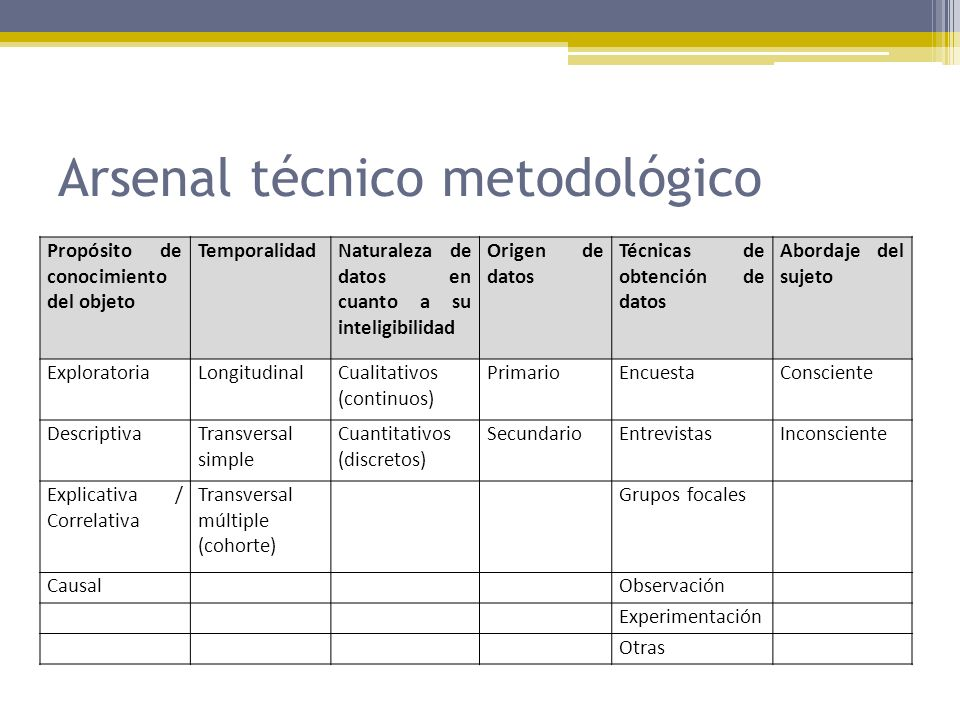 Arsenal técnico metodológico
