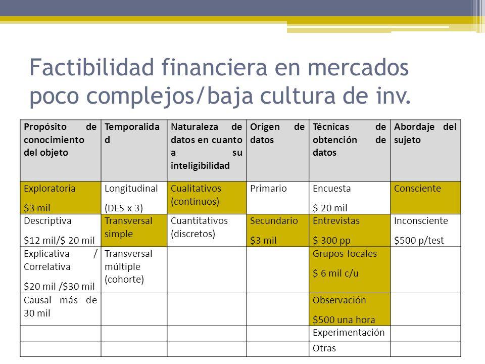 Factibilidad financiera en mercados poco complejos/baja cultura de inv.
