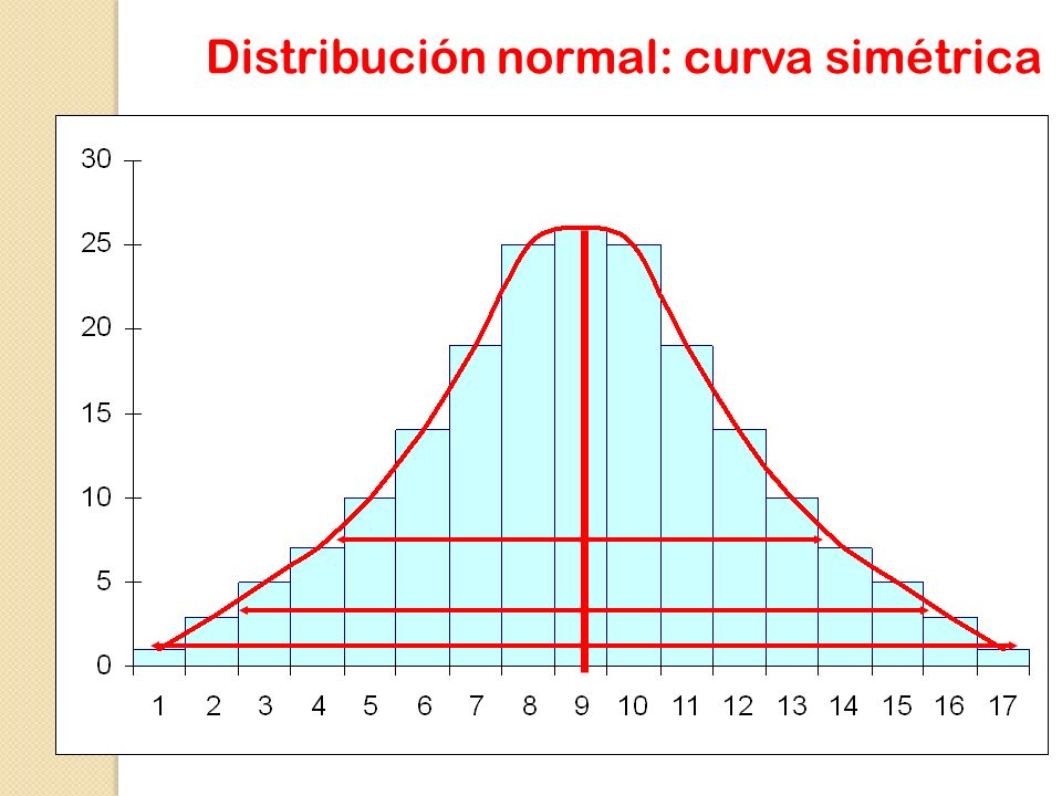 Distribución normal: curva simétrica
