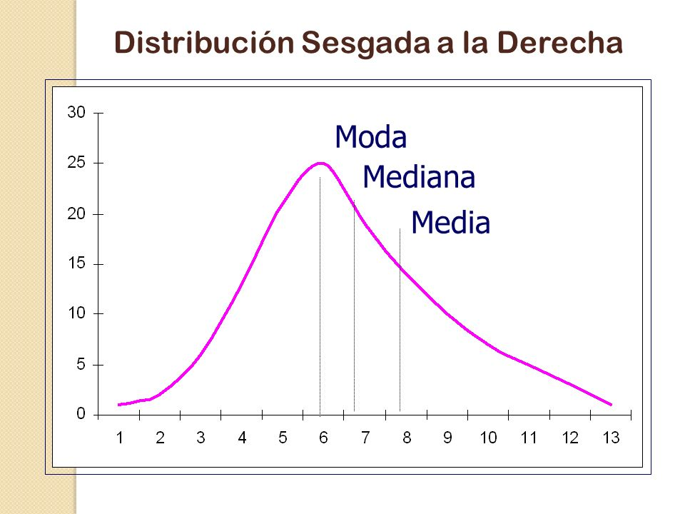 Distribución Sesgada a la Derecha