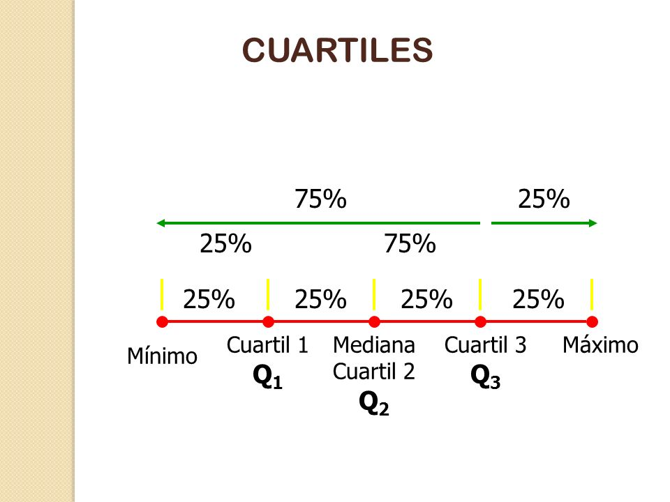 CUARTILES 75% 25% 25% 75% 25% 25% 25% 25% Cuartil 1 Q1