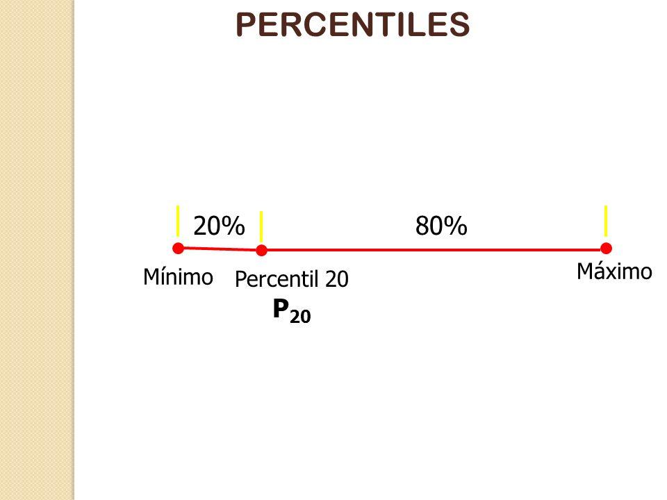 PERCENTILES 20% 80% Máximo Mínimo Percentil 20 P20