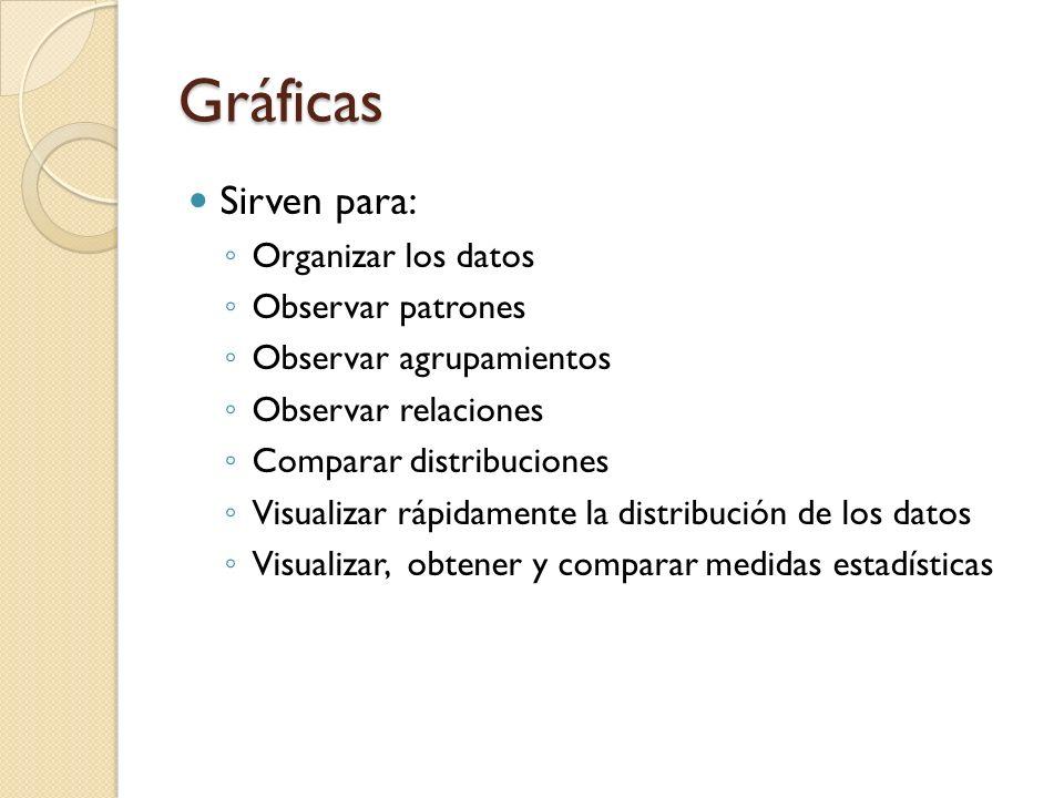 Gráficas Sirven para: Organizar los datos Observar patrones