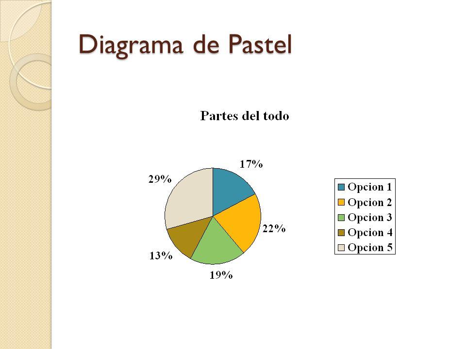 Diagrama de Pastel