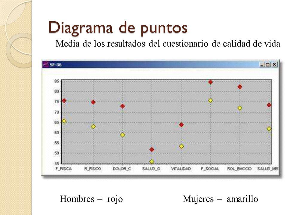 Diagrama de puntosMedia de los resultados del cuestionario de calidad de vida.