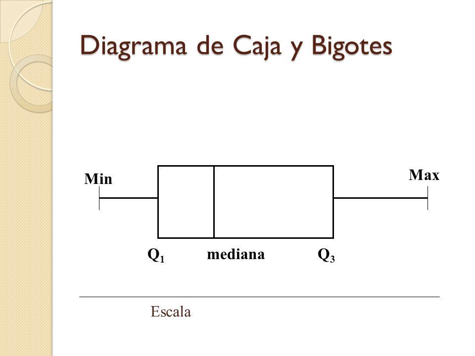 Diagrama de Caja y Bigotes