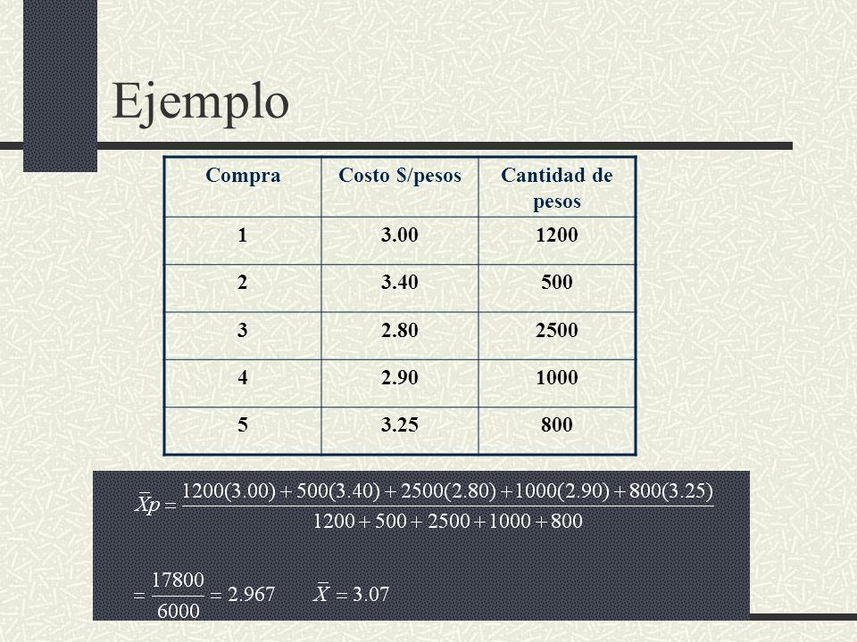 Ejemplo Compra Costo $/pesos Cantidad de pesos 1 3.00 1200 2 3.40 500