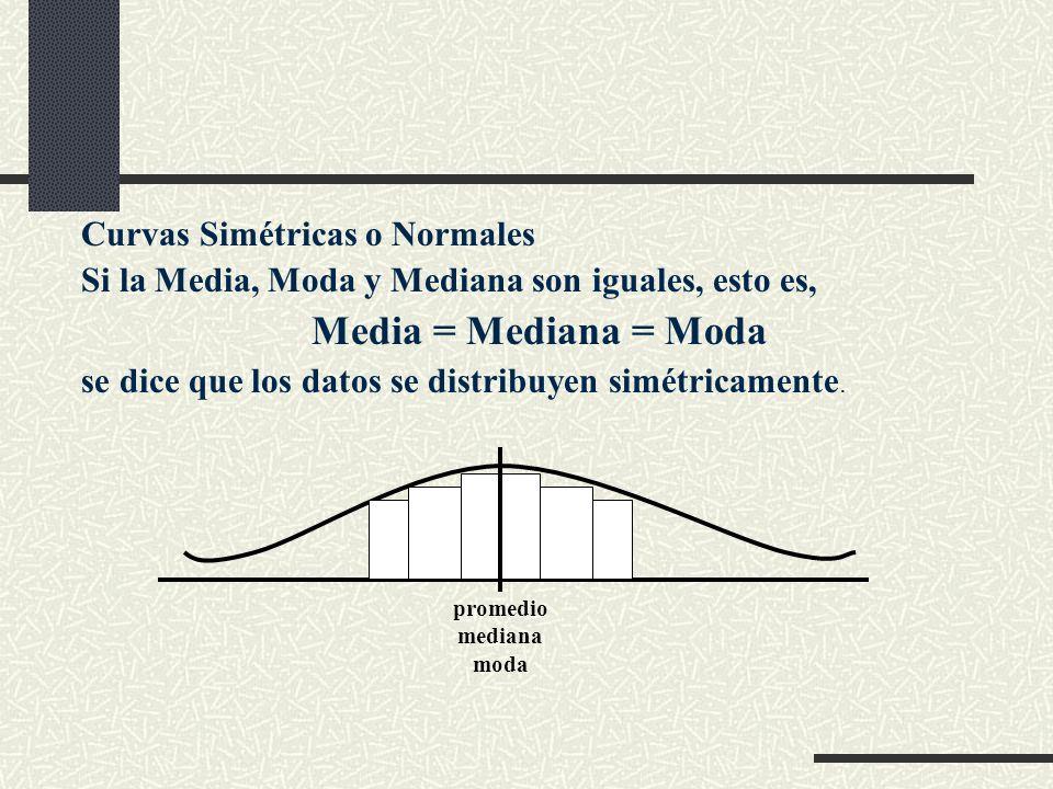 Media = Mediana = Moda Curvas Simétricas o Normales