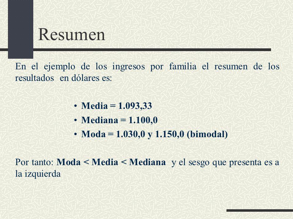 Resumen En el ejemplo de los ingresos por familia el resumen de los resultados en dólares es: Media = 1.093,33.