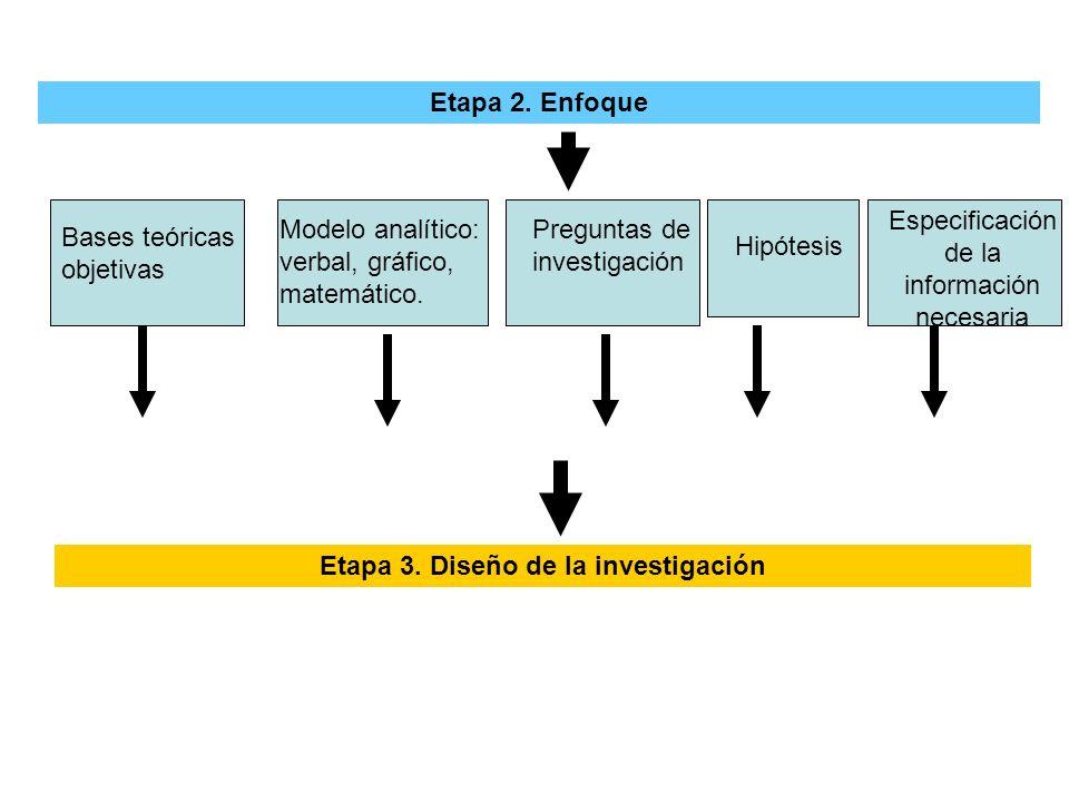 Etapa 3. Diseño de la investigación