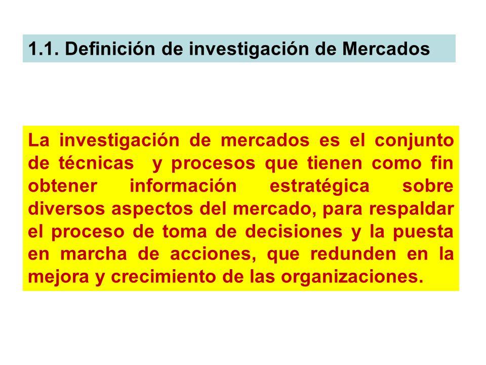 1.1. Definición de investigación de Mercados