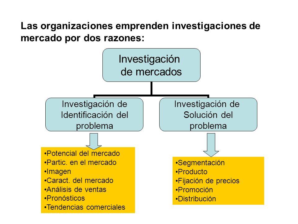 Las organizaciones emprenden investigaciones de mercado por dos razones: