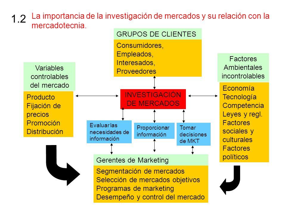 La importancia de la investigación de mercados y su relación con la mercadotecnia.