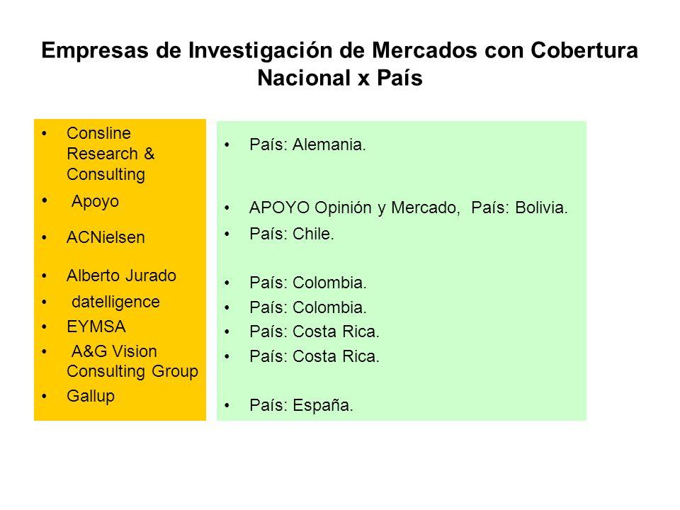 Empresas de Investigación de Mercados con Cobertura Nacional x País
