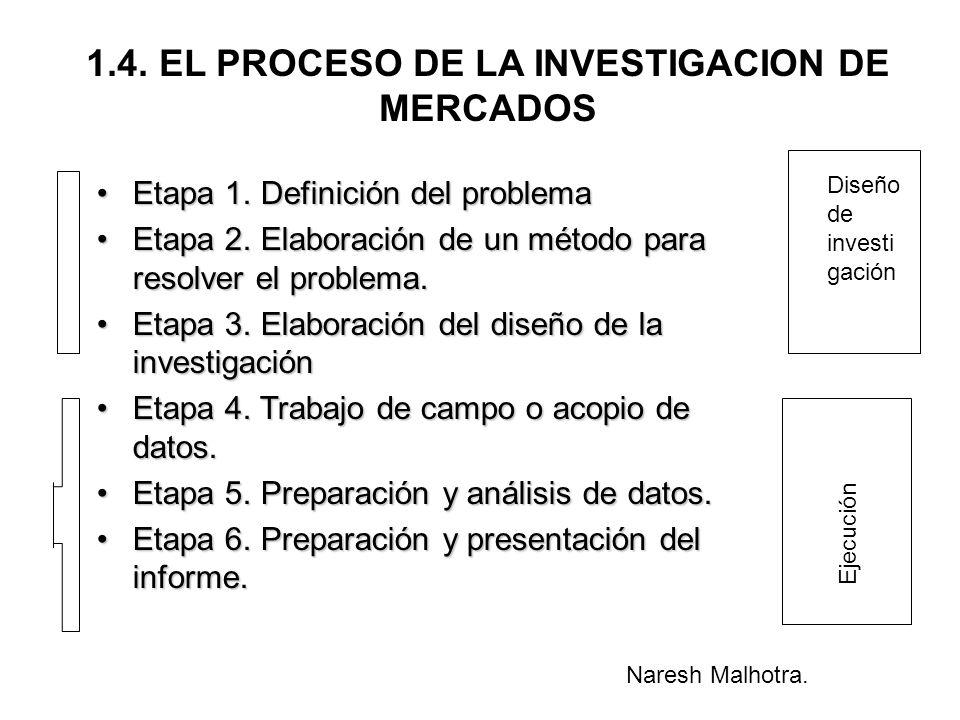 1.4. EL PROCESO DE LA INVESTIGACION DE MERCADOS