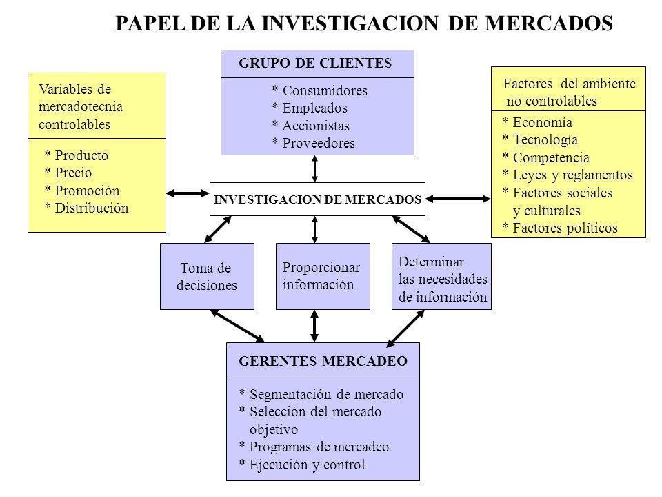 PAPEL DE LA INVESTIGACION DE MERCADOS INVESTIGACION DE MERCADOS