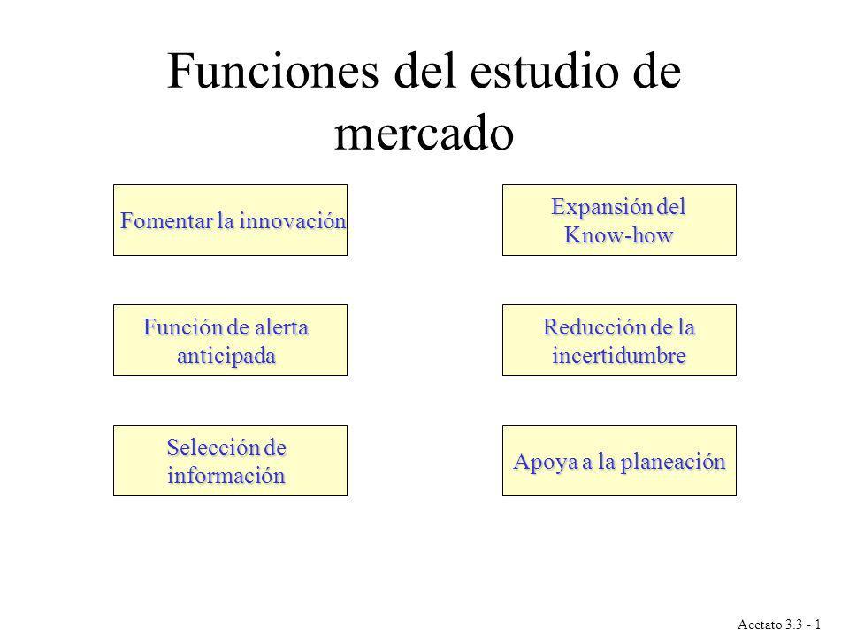 Funciones del estudio de mercado