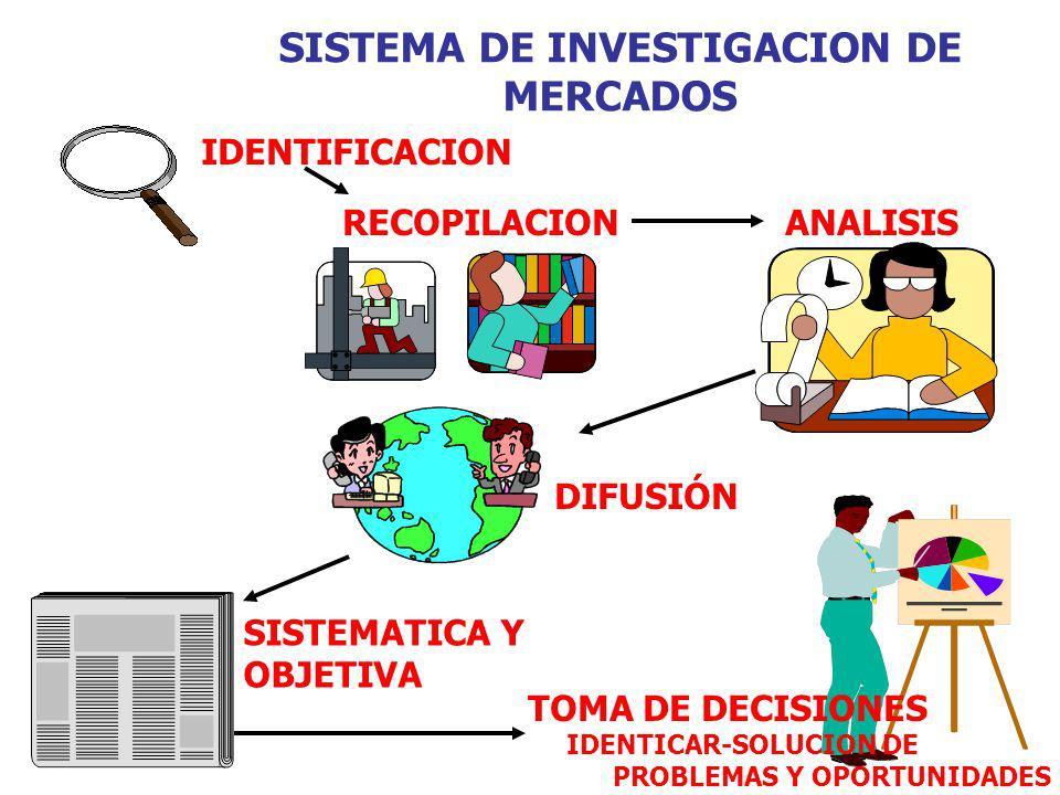 SISTEMA DE INVESTIGACION DE MERCADOS