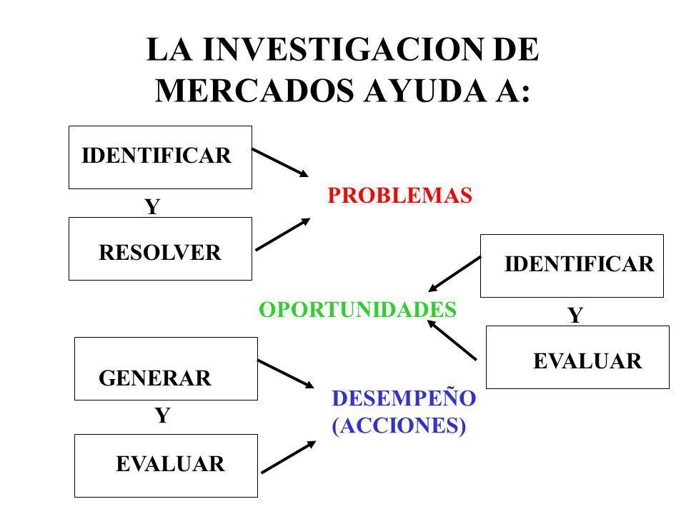 LA INVESTIGACION DE MERCADOS AYUDA A: