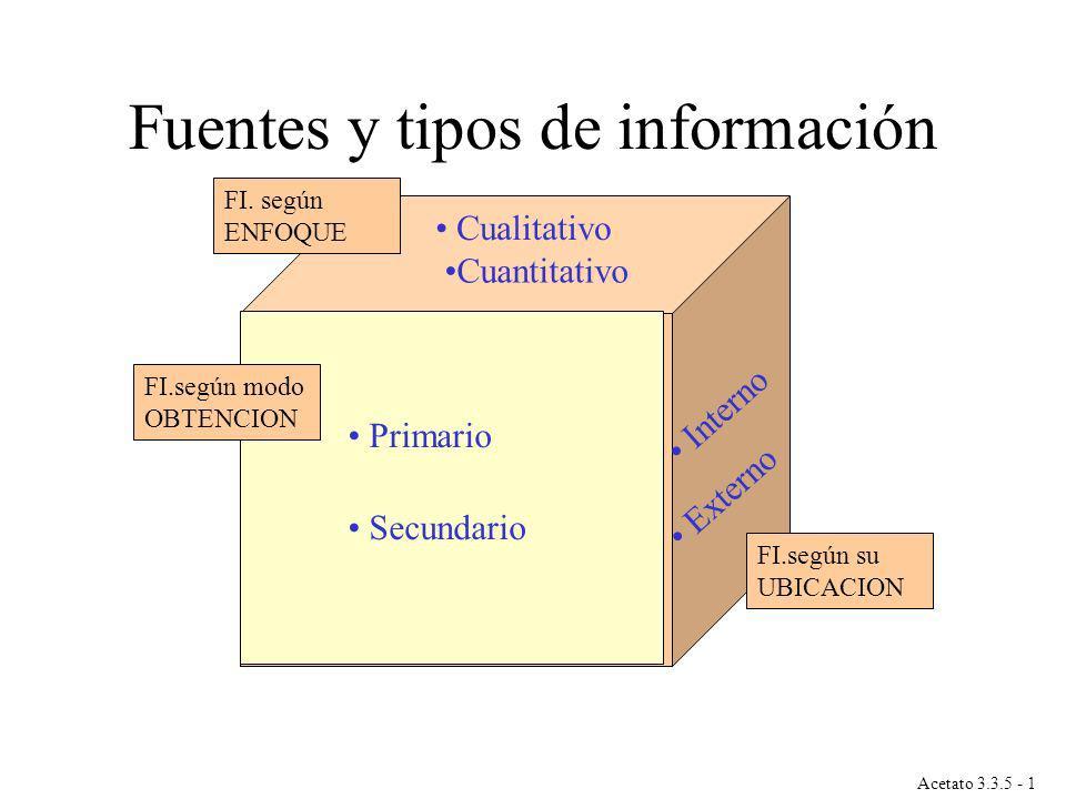 Fuentes y tipos de información
