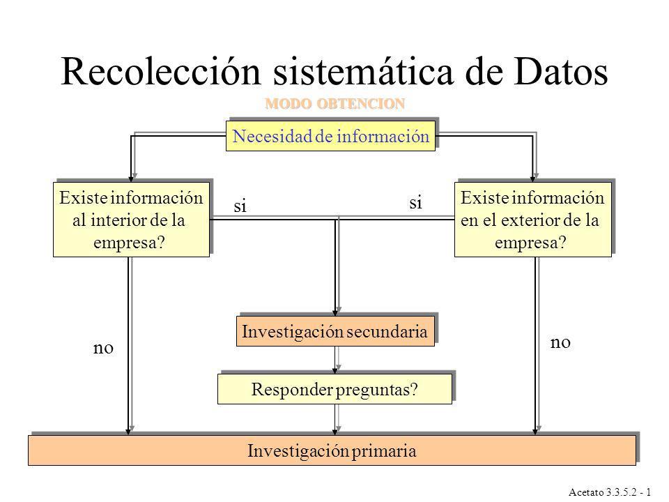 Recolección sistemática de Datos MODO OBTENCION