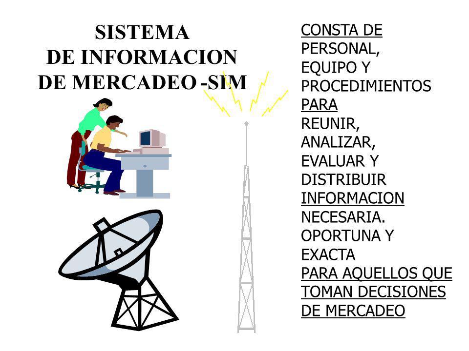 SISTEMA DE INFORMACION DE MERCADEO -SIM