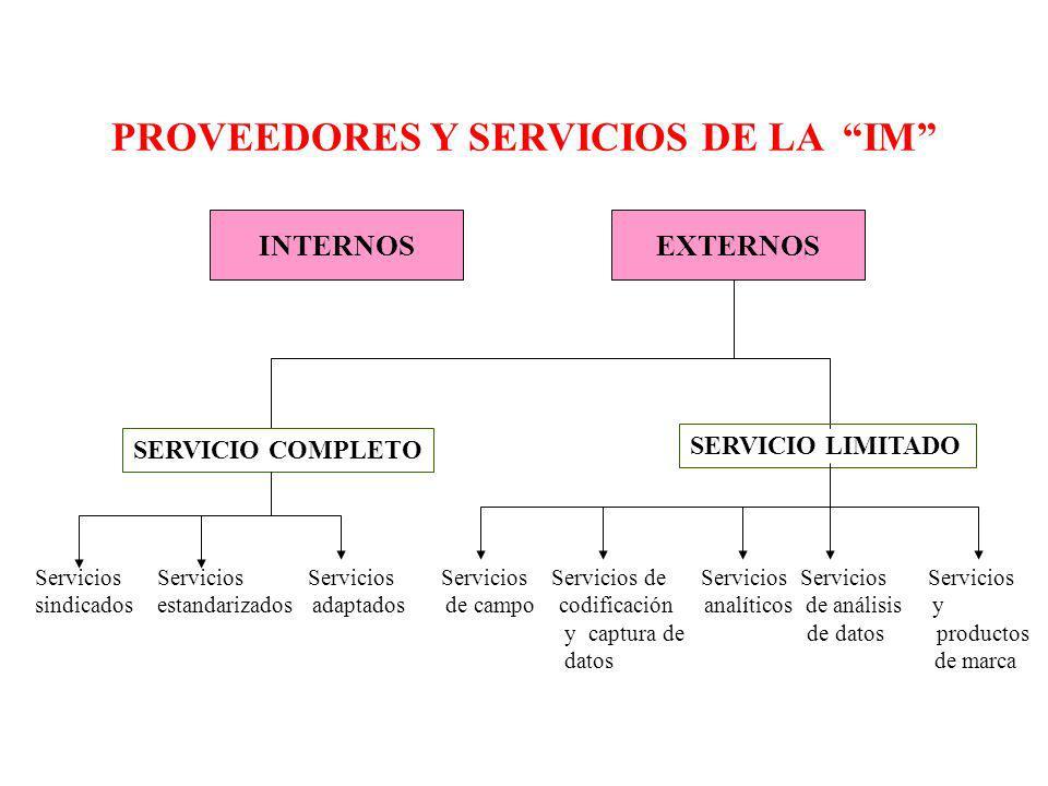 PROVEEDORES Y SERVICIOS DE LA IM