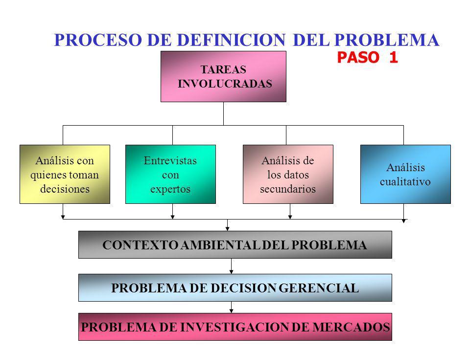 PROCESO DE DEFINICION DEL PROBLEMA