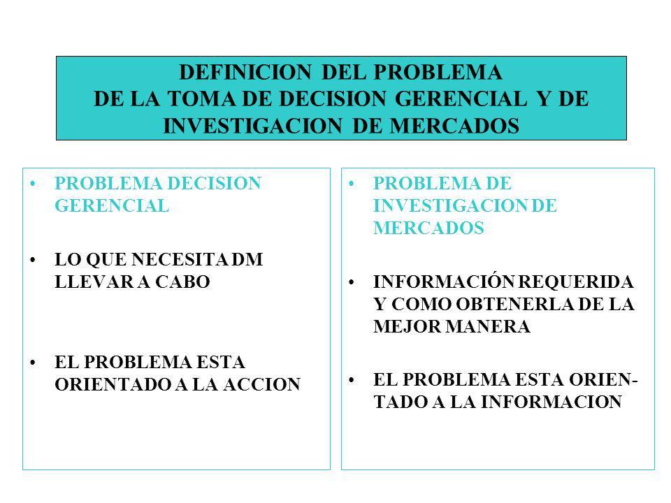 DEFINICION DEL PROBLEMA DE LA TOMA DE DECISION GERENCIAL Y DE INVESTIGACION DE MERCADOS