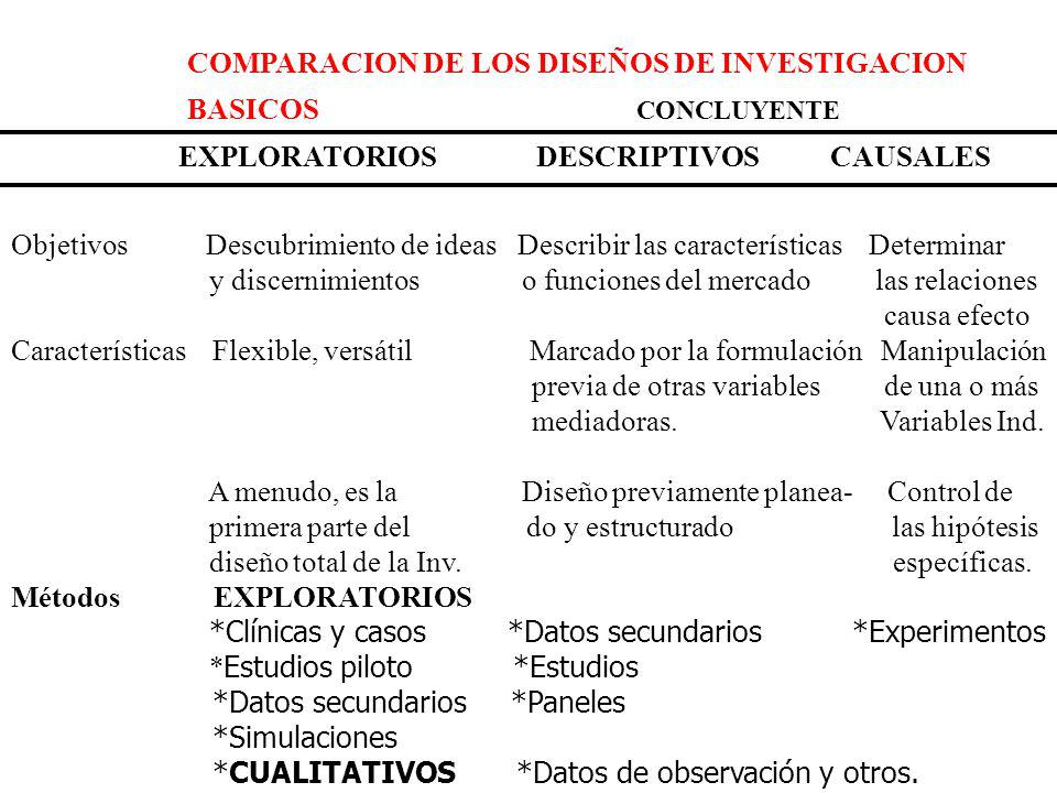 COMPARACION DE LOS DISEÑOS DE INVESTIGACION BASICOS