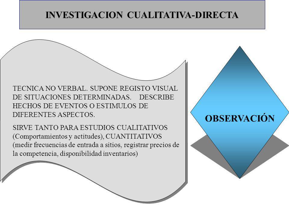 INVESTIGACION CUALITATIVA-DIRECTA
