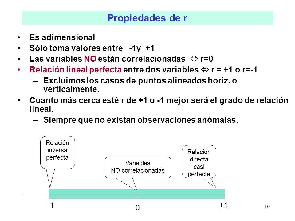 Propiedades de r Es adimensional Sólo toma valores entre -1y +1