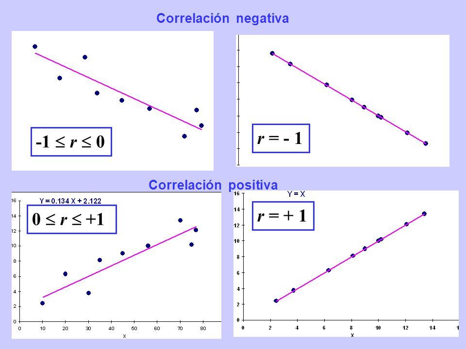 r = - 1 -1  r  0 r = + 1 0  r  +1 Correlación negativa