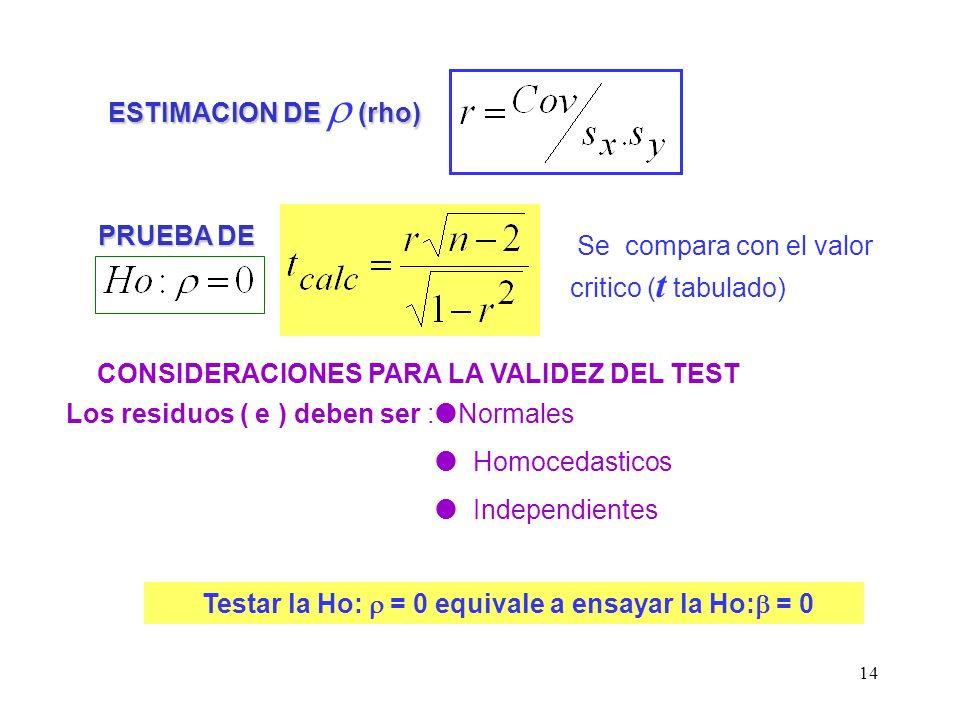 Testar la Ho: r = 0 equivale a ensayar la Ho:b = 0