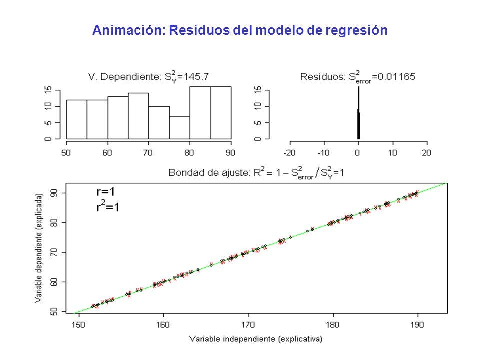 Animación: Residuos del modelo de regresión