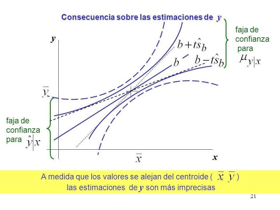 Consecuencia sobre las estimaciones de y