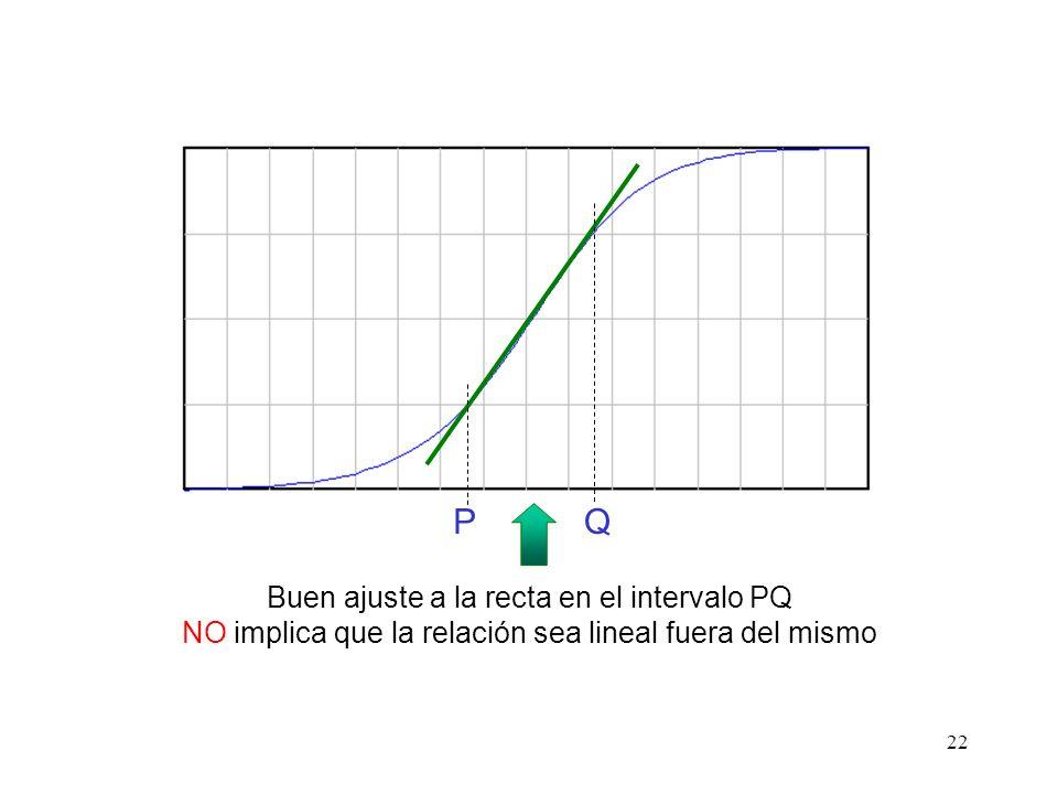 P Q Buen ajuste a la recta en el intervalo PQ NO implica que la relación sea lineal fuera del mismo